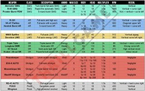 Apex weapon stats table